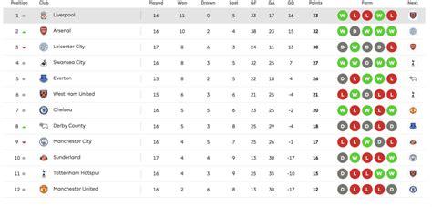 epl under 23 table under 23 4 0 everton under 23 match report arsenal com