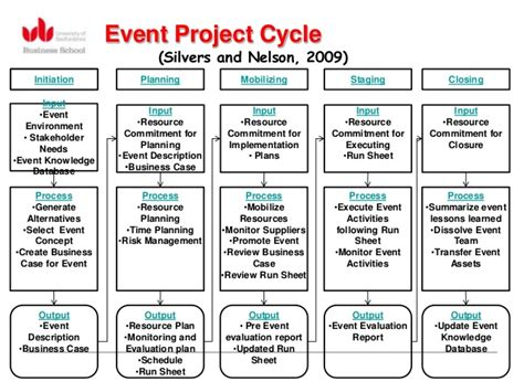 event planning project management template event project management