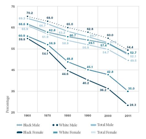 what percentage of married couples swing marriage and sex at age 75