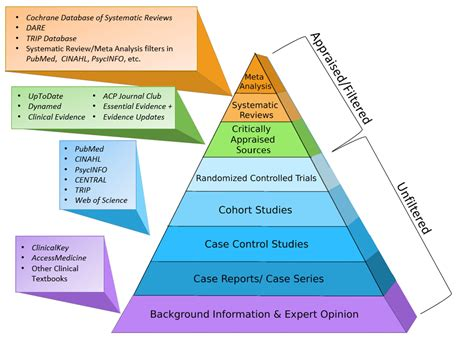 design studies journal ranking acquire the evidence ebm resource center libguides at