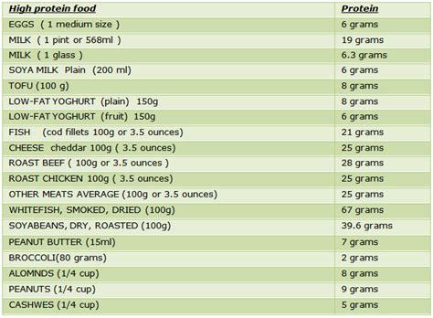 protein rich food high protein rich foods protein rich food carbohydrate rich food