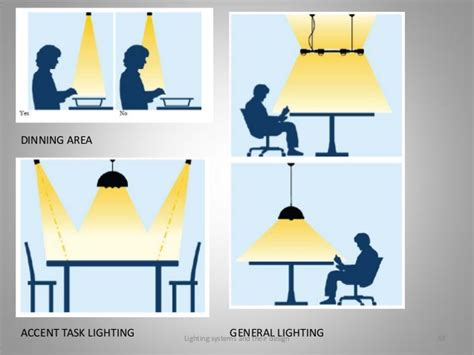 Ambient Light Definition by Lighting Systems And Their Design Mau Jmi 2014