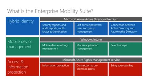 Office 365 Portal Ems Office 365 The Enterprise Mobility Suite Microsoft In