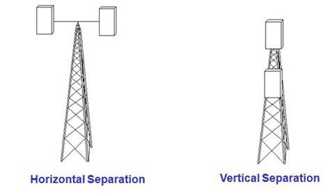 how and what spatial diversity antenna systems in gsm teletopix org