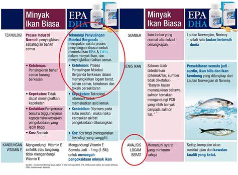 Minyak Ikan Elken it s all about our khasiat minyak ikan