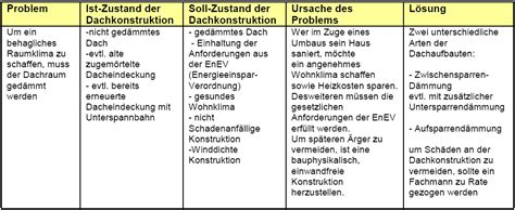 fußbodenheizung kosten pro m2 estrich kosten pro m2 hochwertige baustoffe beton estrich