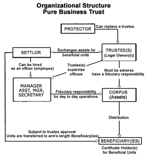 Common Law Trust Set Up Yours Within 48 Hours Understand Contract Law And You Win Business Trust Template