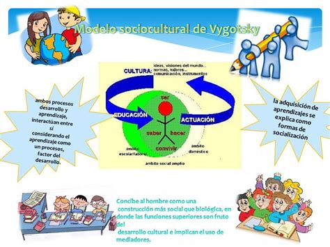 modelo de aprendizaje sociocultural de lev vygotsky modelo de aprendizaje sociocultural de lev vygotsky