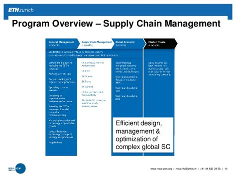 Supply Chain Management Mba In Usa by Mba Eth Scm Program