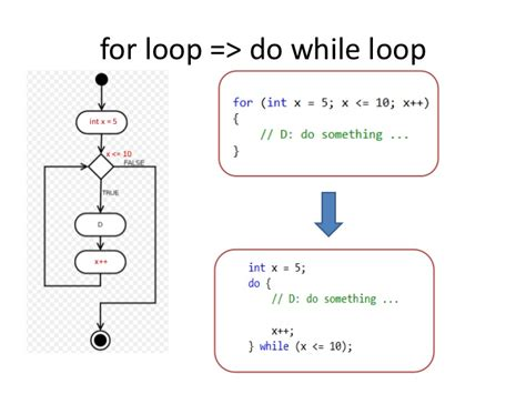 pattern programs in c using do while loop looping with do while statement kullabs com