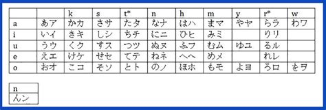 Closing Letter In Japanese The Best Way To Learn The Japanese Alphabet