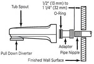 How To Tighten A Bathroom Faucet Learn How To Remove And Install Various Tub Spouts