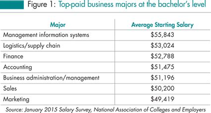 Business Intelligence Mba Salary by Liberal Arts Education Defense Page 15