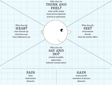 empathy map template word driving innovative strategy through empathetic observation