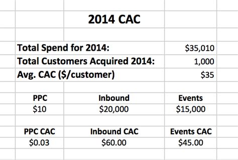 Unit Credit Formula Customer Acquisition Cost The One Metric That Can Determine Your Company S Fate