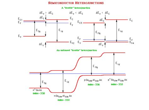 electrical characterization of heterojunction diode pn junction heterojunction 28 images lightemittingdiodes org chapter 4 pn junction previous