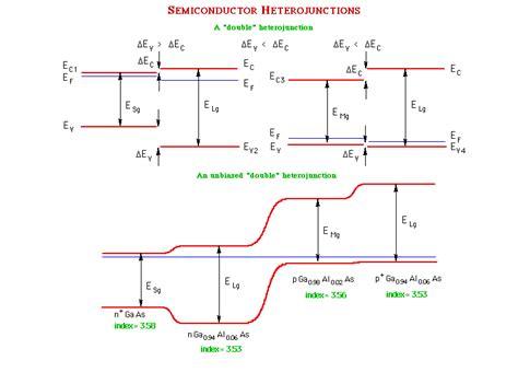 pn junction with diagram properties of pn junctions