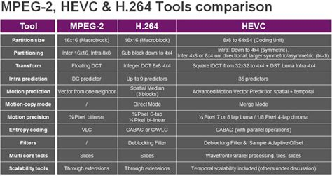 video format quality comparison chart about h 265 best h 265 hevc converter and how to convert