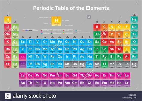Periodic Table Of Elements With Names And Atomic Weight