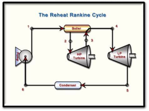 ch9, lesson c, page 5 the reheat rankine cycle