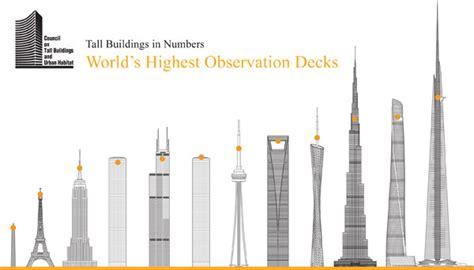 tallest observation decks a list of the world s highest observation decks