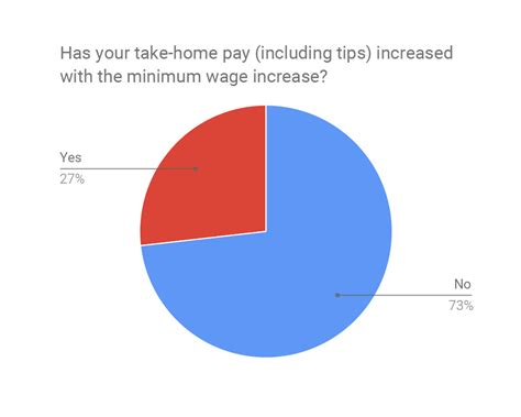 survey minimum wage increase negatively impacts tips 24