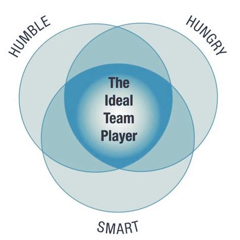 The Ideal For You Or And Smart At 2 by Adam Ringler On Quot What Makes An Ideal Team Player