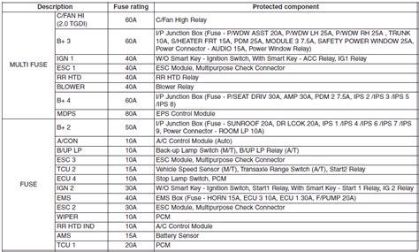 2011 Hyundai Sonata Maintenance Schedule by Hyundai Sonata Gt Gt Fuse Relay Panel Description Fuses