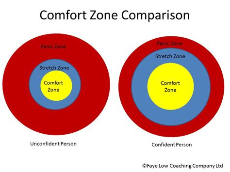 comfort zon where is your comfort zone horse confidence