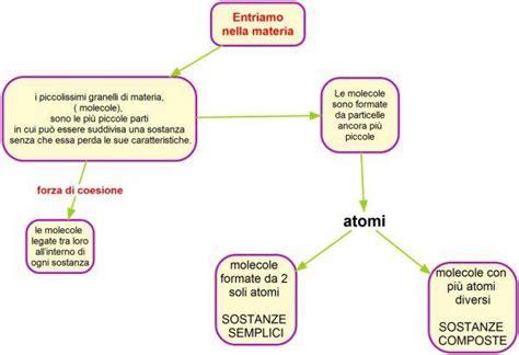 libro di cucina molecolare mol mappe chimica fisica l atomo libro di scuola
