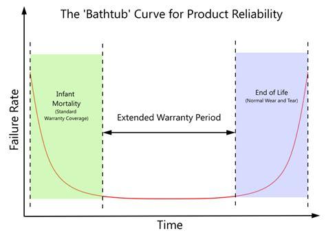 bathtub graph bathtub curve solar inverter failure rate bathtub curve