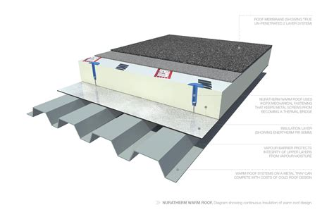 Flat Roof Systems Thermal Roofing Classic Thermal Splitting Asphalt