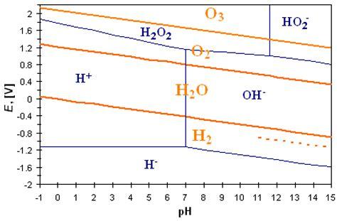 porous diatomite immobilized cu ni bimetallic figure 1 1 a pourbaix diagram of water the dashed line