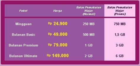 Paket Modem Axis Unlimited paket axis pro unlimited azam