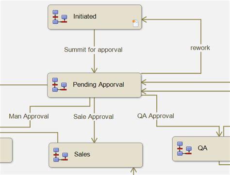 epdm workflow exles epdm simplifying workflows using workflow links