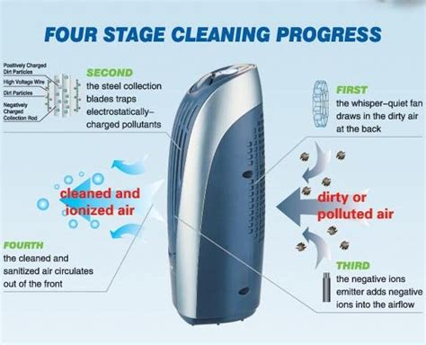usb air purifier with esp dust collection rod negative ionizer china mainland air purifiers