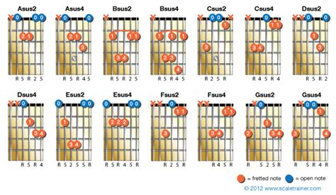 Suspended Chords Guitar