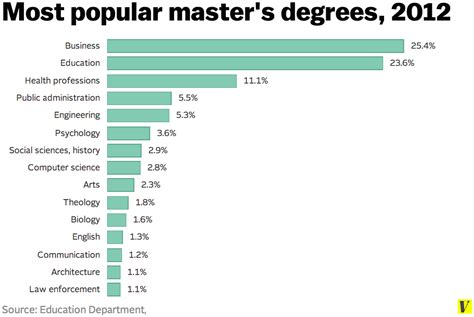 Salaries Of Graduates With Mba Plus Masters Programs by Master S Degree Is The Fastest Growing College Credential