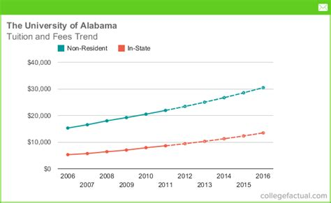 does tuition and fees include room and board tuition fees at the of alabama including predicted increases