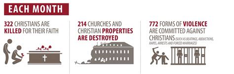 the persecuted church statistics