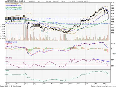 aims cap reit dividend aims capital industrial reit scrip dividend thefinance sg