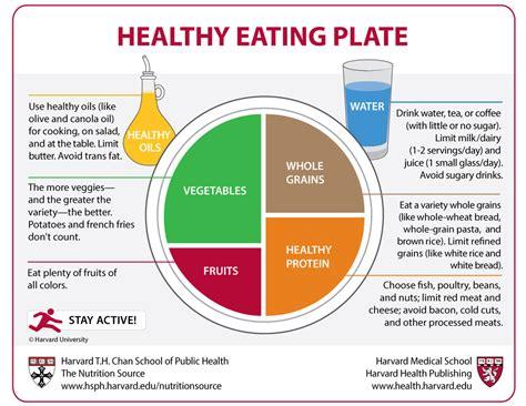 healthy eating plate harvard health