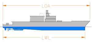 define boat draft length overall wikipedia