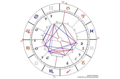 Haus 9 Astrologie by Astrologen Horoskop 5 Fritz Riemann Astrologie