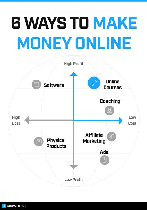 Online Money Making Reviews - how to make money online review and bonus 22 simple and creative ways to earn money