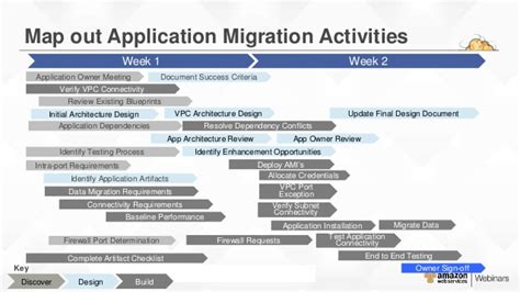 Aws Migration Planning Roadmap Application Migration Project Plan Template
