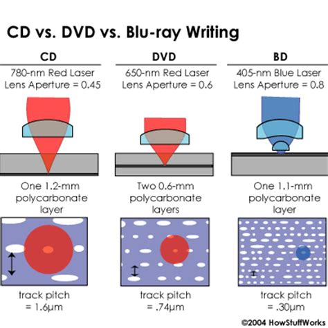 what format do dvd players recognize hollersbtcomputersystems blu ray