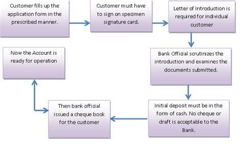 sharia bank accounts report on general banking operation of shahajal islami