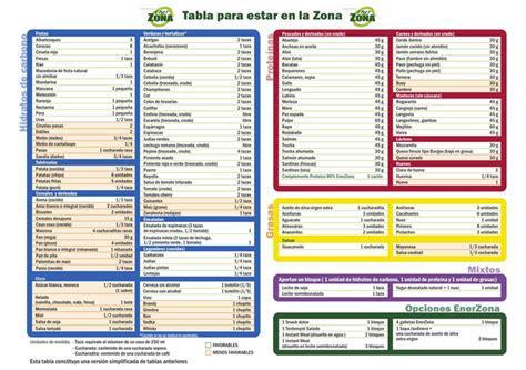 tabla de alimentos por puntos salud es health antioxidantes anti edad dr