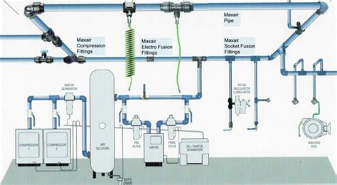 compressed air system piping diagram compressed air line installation petroleum services